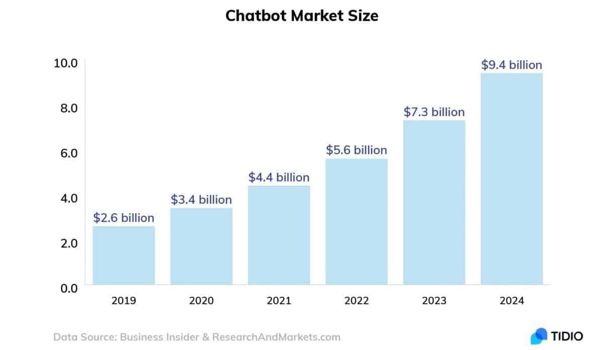 graph predicting growth of chatbots